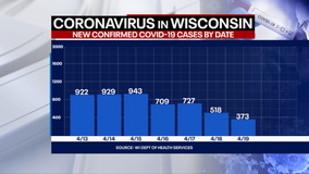 DHS: 373 new positive cases of COVID-19 in Wisconsin, 1 new death