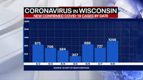 Wisconsin DHS: COVID-19 cases up 1,046; deaths up 14