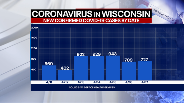 Wisconsin DHS: COVID-19 cases up 727; 8 new deaths