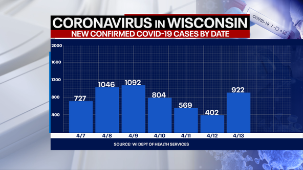 DHS: 922 new positive cases of COVID-19 in WI; 10 new deaths