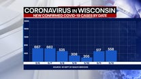Wisconsin COVID cases up 558, deaths up 18: State officials
