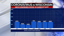 Wisconsin COVID cases up 662, deaths up 7: DHS
