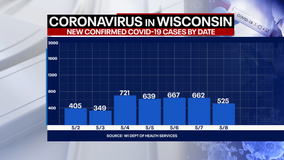 Wisconsin COVID cases up 525, deaths up 20: DHS