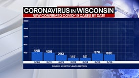 Wisconsin COVID cases up 330, deaths top 7K in pandemic for state