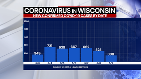 Wisconsin COVID cases up 308