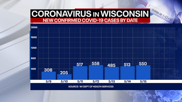 Wisconsin COVID cases up 550, deaths up 4: DHS