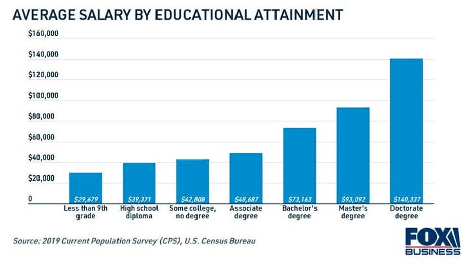 32fef09d-average-salary-by-educational-attainment.jpg