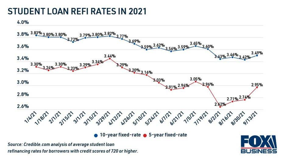 55a92abe-student-loan-refinance-rates-in-2021-1.jpg