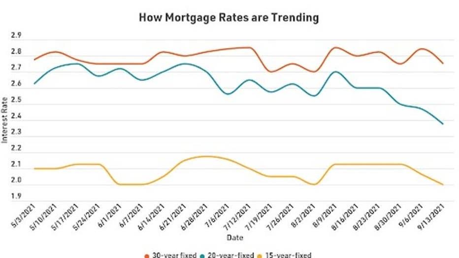MortgageRatesTrending0922.jpg