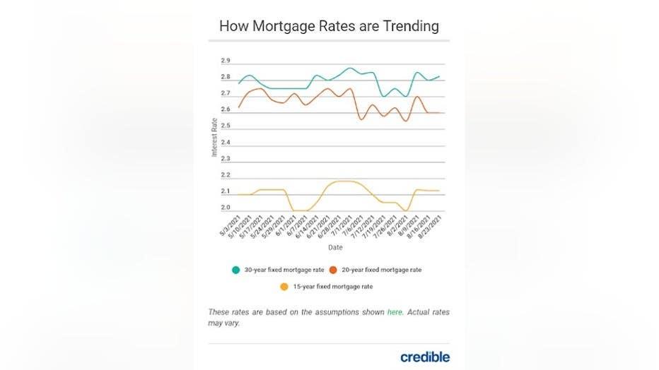 MortgageRatesTrending93Friday.jpg