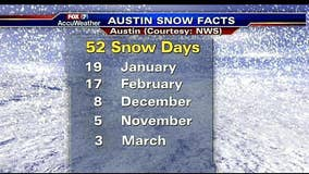 Weather Facts: Snow in Texas?