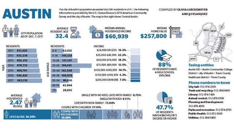 DONTUSE---Austin-Community-Impact-Infographic_1517245989449.jpg