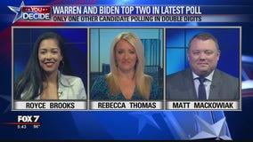FOX 7 Discussion: Warren, Biden widen gap in new Quinnipiac poll