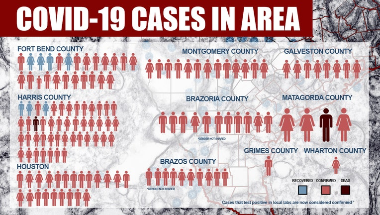 Two Travel Related Cases Of Covid 19 Reported In Harris: 145 Cases Of Coronavirus COVID-19 In Greater Houston Area