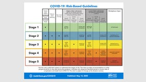 New risk-based guidelines released to help community stay safe during COVID-19 pandemic