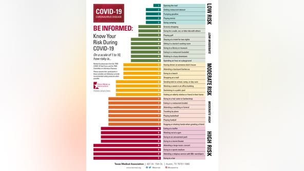 Texas Medical Association releases chart ranking activities based on COVID-19 risk