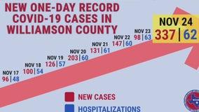 Williamson County breaks summer COVID-19 case records