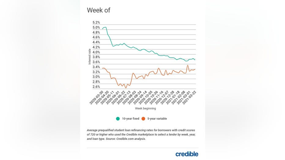Credible-weekly-student-loan-rate-033021.jpg