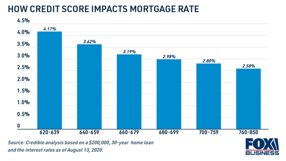 how-credit-score-impacts-mortgage-rate.png