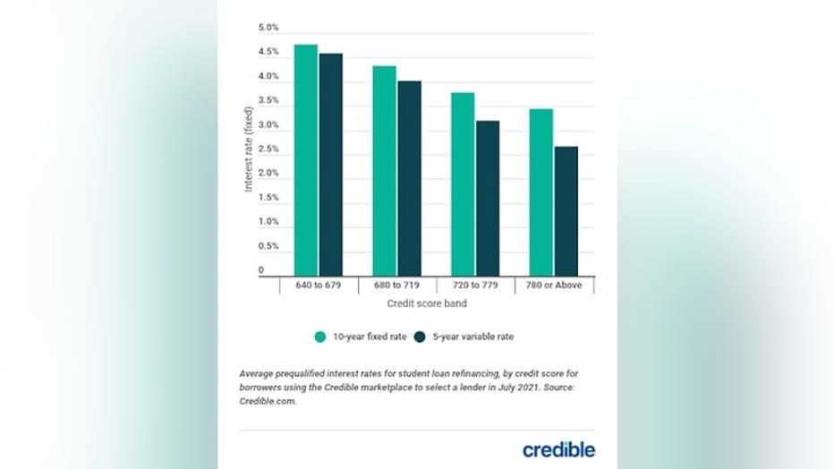 student-loan-rates-graph-2-83021.jpg