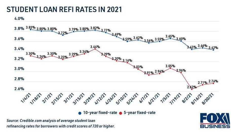 student-loan-refinance-rates-in-2021-1-1.jpg