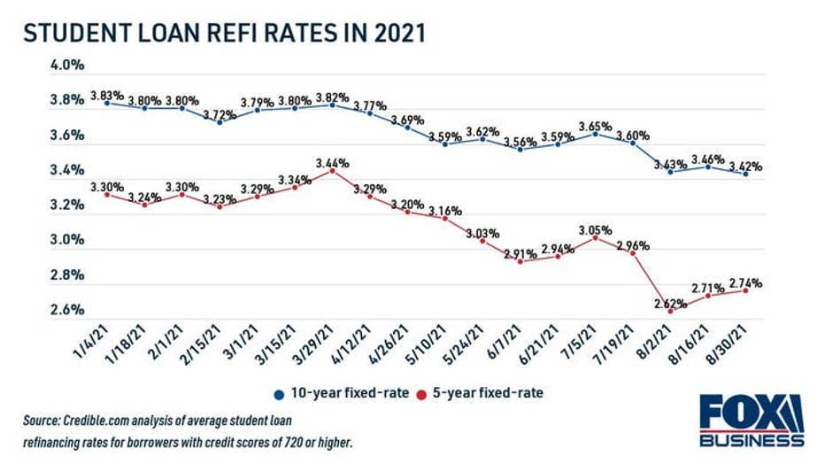 8f14bc0a-student-loan-refinance-rates-in-2021.jpg