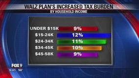 How proposed tax plans could impact you