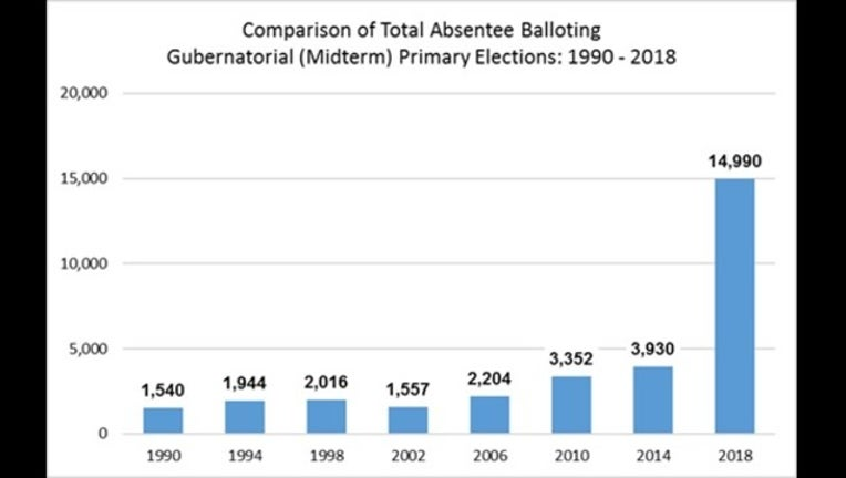55eecbc6-early voting graph_1534286477108.png.jpg