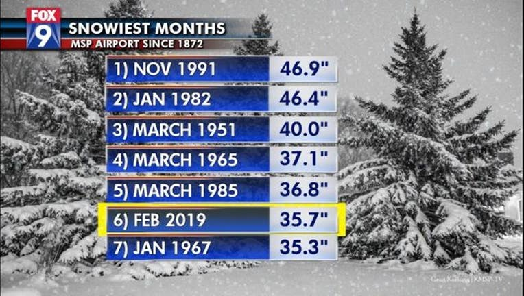 Snow Totals: MN Metro Sees Snowiest Month Since 1991 ...