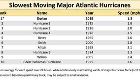 Hurricane Dorian now the slowest moving major hurricane on record in the Atlantic basin