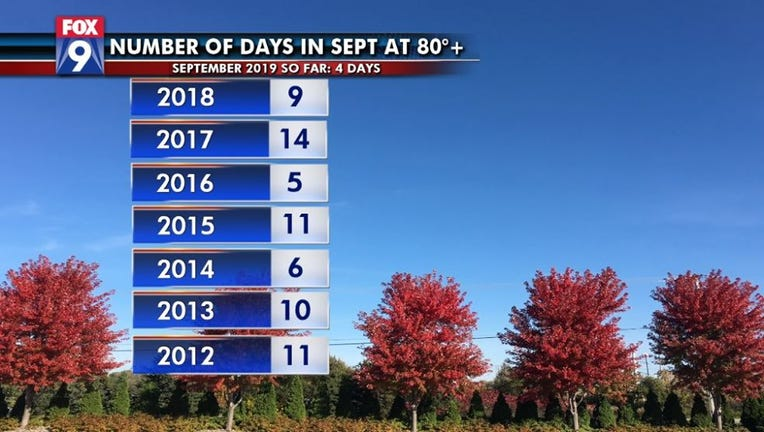 Number of days in September at 80 degrees or more