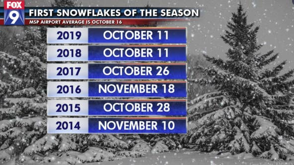 First flakes fly in the Twin Cities