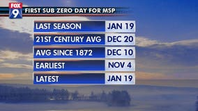 Subzero temps are coming