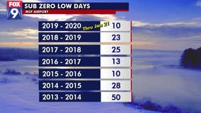 Our warm January shows no signs of cooling