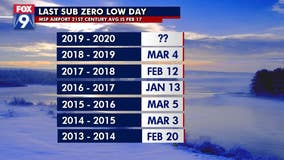 When are we finally done with our subzero temperatures?