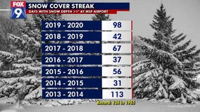 Our longest snow cover streak in years finally melts away