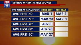 6th warmest start to March in the Twin Cities