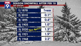 Twin Cities nearly snowless since mid-February