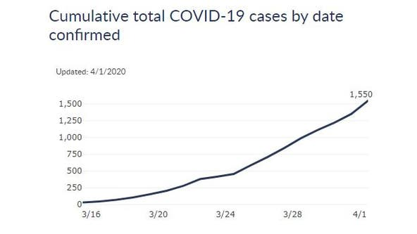 COVID-19 in Wisconsin: 26% of 1,550 COVID-19 patients hospitalized, 24 total deaths