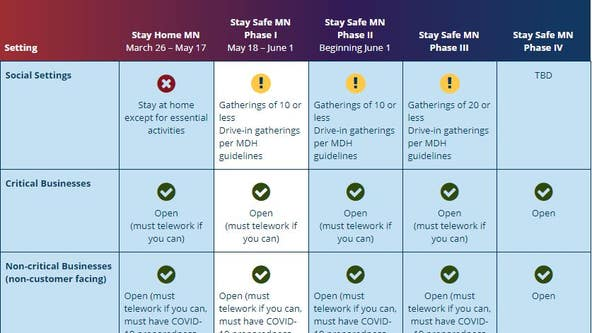 How Minnesota's Stay Safe plan changes from Phase 1 to Phase 4
