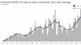 Wisconsin reports largest single-day increase in positive COVID-19 cases to date