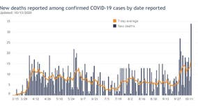 Wisconsin reports record highs with 3,279 new COVID-19 cases, 34 deaths Tuesday