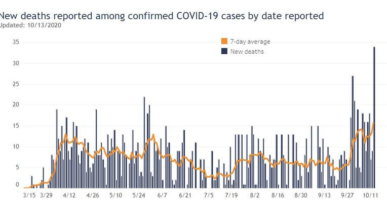 Wisconsin COVID-19 deaths