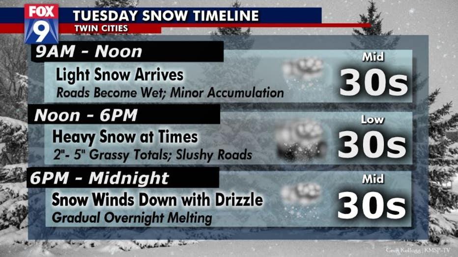Tuesday snow timeline