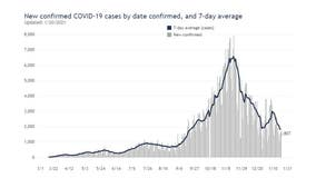 COVID-19 in Wisconsin: Case increase average reaches lowest mark since September