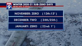 Sub-zero temperatures possible as arctic air rolls across Twin Cities area