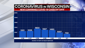 DHS: 750 new positive cases of COVID-19 in WI; 1 new death