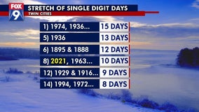 Twin Cities single-digit cold stretch ends with one of coldest days of last 50 years