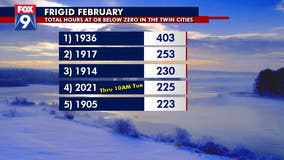 Twin Cities now 4th place for subzero hours in February
