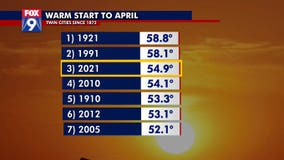 Warm start to April doesn't mean we're done with the cold quite yet